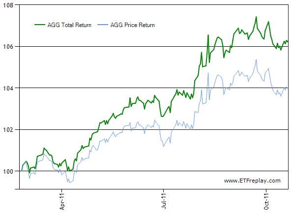 AGG: Total Return vs Price Return